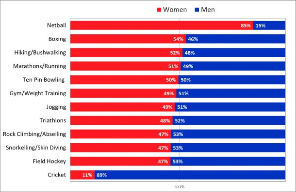 Gender participation in sports. Where is sailing?