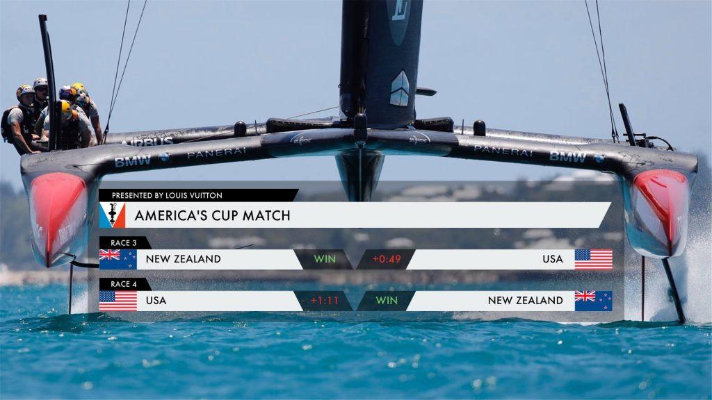 The Kiwis lead the 35th Match 3-0. Photo ACEA.