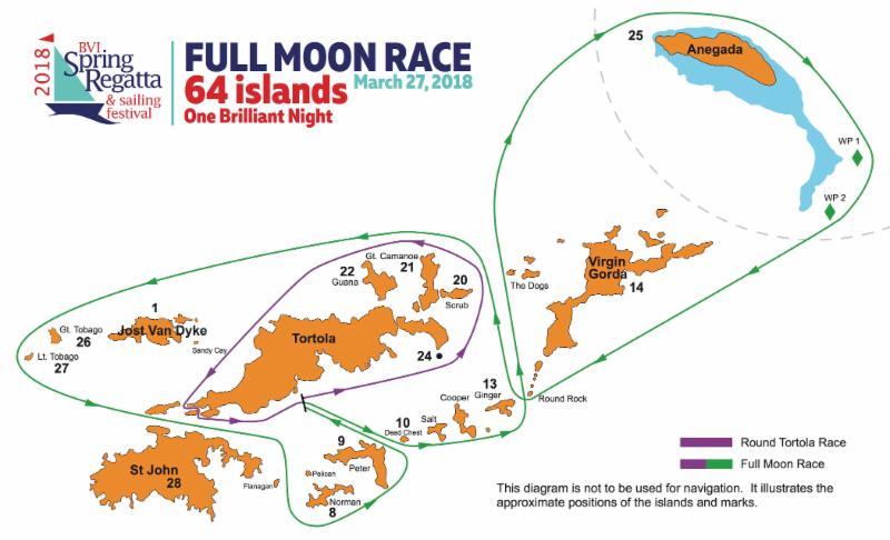 Full Moon race track