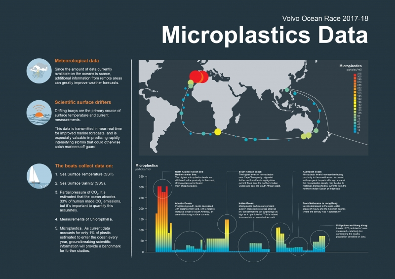 Preliminary Microplastic Data Graph collected during Leg 4 Melbourne to Hong Kong.