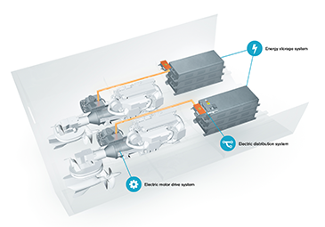 Volvo Penta's hybrid IPS propulsion system will enable zero emissions operation for marine vessels.