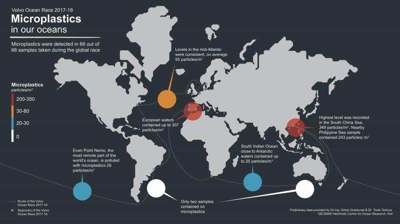 Microplastics in our ocean preliminary data.