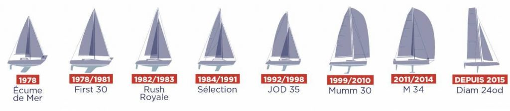 THE EVOLUTION OF TOUR VOILE BOATS OVER THE YEARS