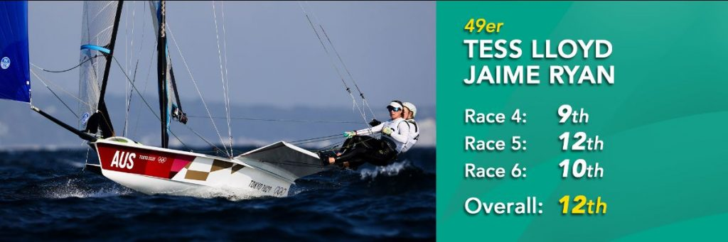 49erFX sailors Tess Lloyd and Jaime Ryan, currently sit in 12th overall