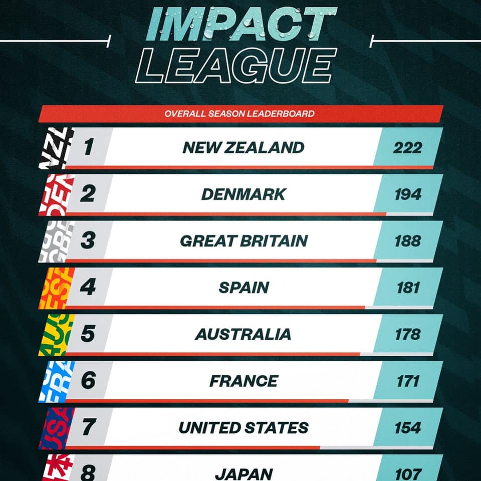 Impact League leaderboard. Australia is ranked 5th.