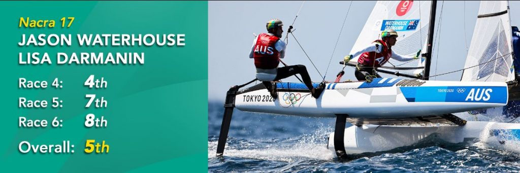Jason Waterhouse and Lisa Darmanin are 5th overall in the Nacra 17
