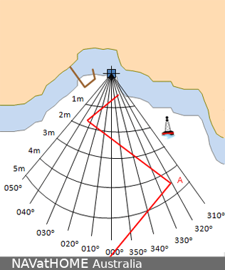 An example of a navigation web.