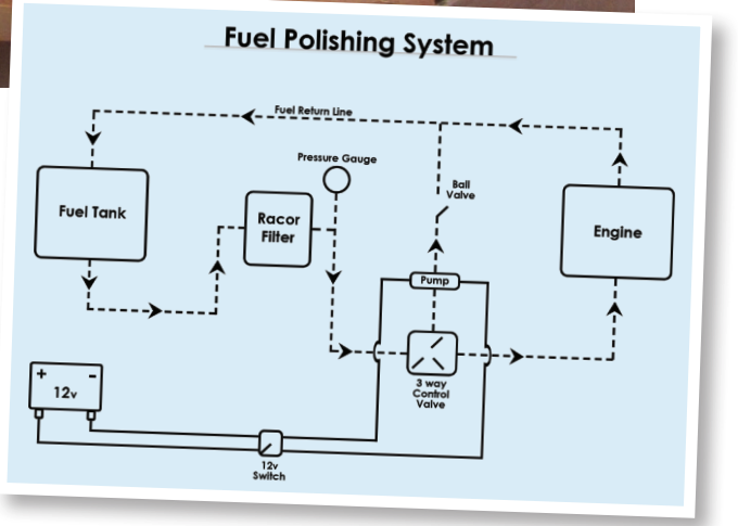 Fuel polishing system diagram