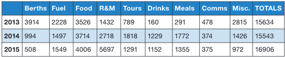 Table of Brett Campbell's cruising costs.