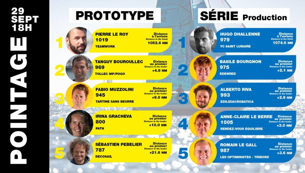 Top five rankings in both categories.
